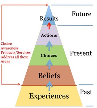 experiences-beliefs-actions